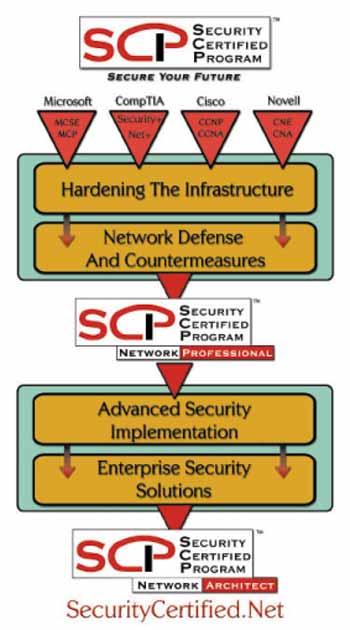 Öffentlicher Zertifizierungskurs: Network Security Fundamentals